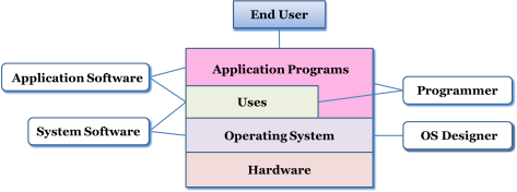application-diagrama