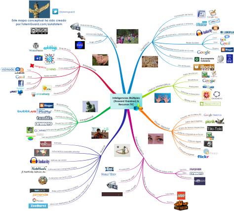 Mapa_Conceptual_Howard_Gardner_recursostic TotemGuard.com.png